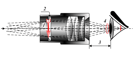 Diagram of eye relief in a telescope eyepiece