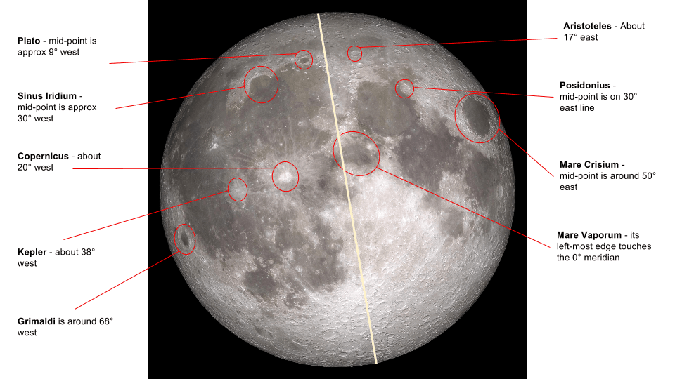 Moon Coordinates - A Guide to Selenographic Coordinates