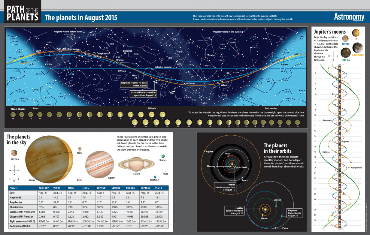 Path of the Planets, Astronomy Magazine