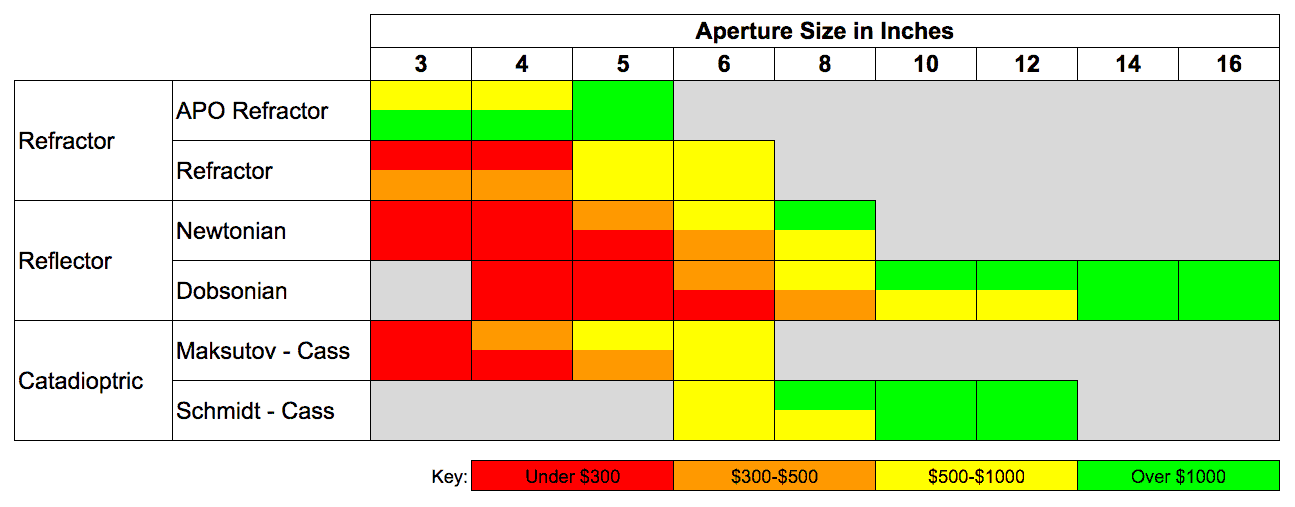 How to buy a telescope, cost for aperture table