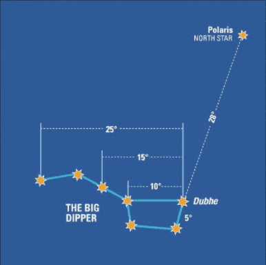 Standard angle measurements between stars in the Big Dipper
