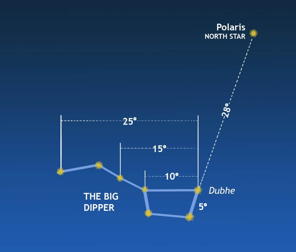 Sky distances in angles using the Big Dipper