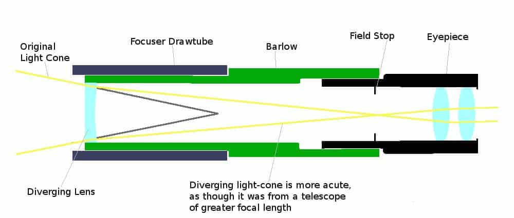 How a Barlow Lens works