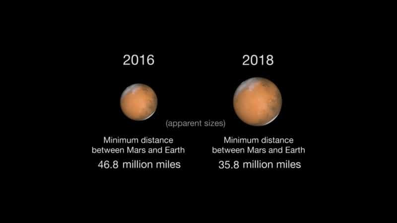 Visual representation of Mars' size at opposition in 2016 and 2018