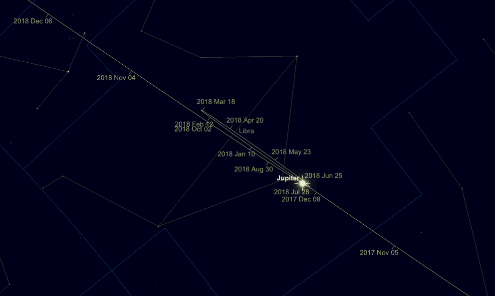 Jupiter's path across the night sky in 2018
