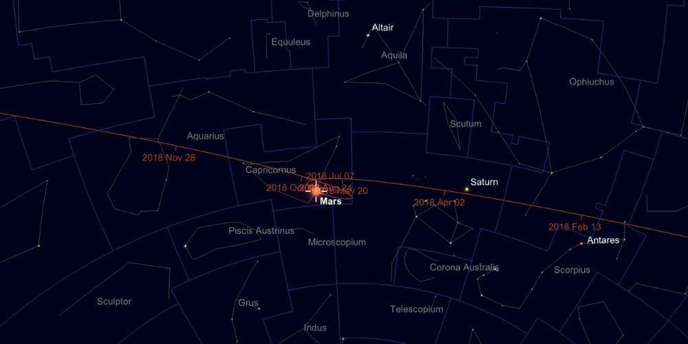 Path of Mars across the night sky in 2018