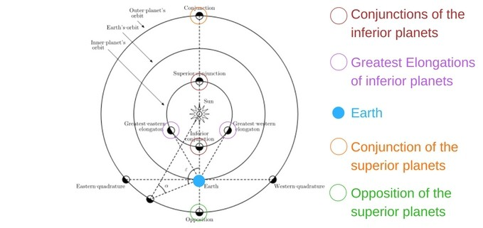 A guide to the conjunctions, oppositions and elongations of the inferior and superior planets.