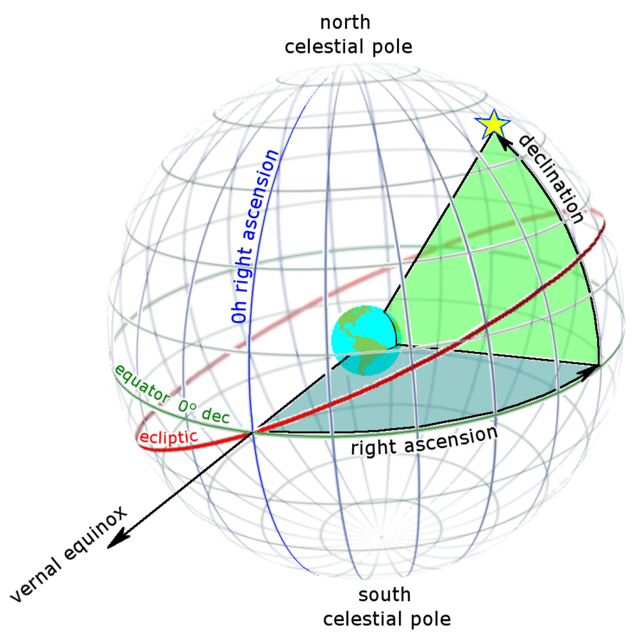 Celestial sphere around Earth with celestial equator and 0h right ascension lines shown.