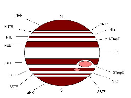 Idealized diagram of the bands and zones of Jupiter