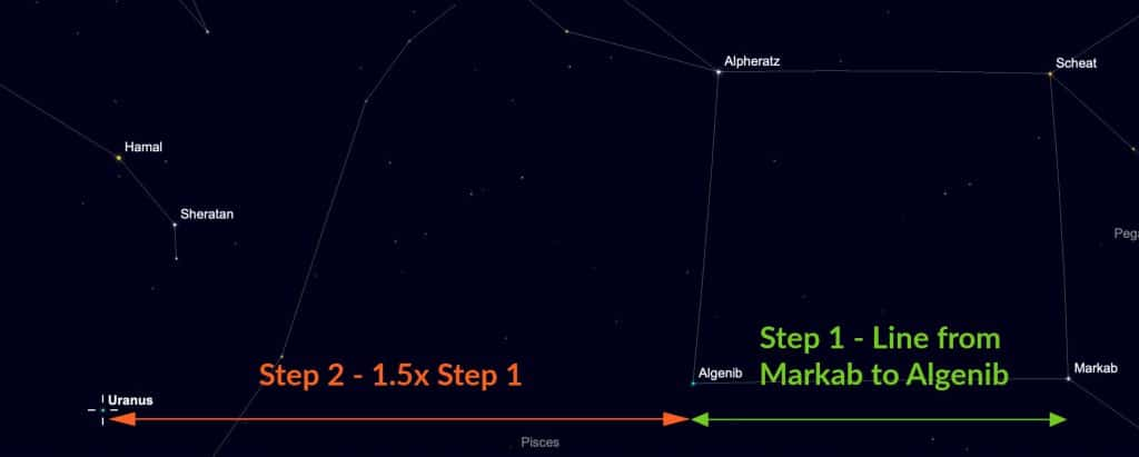 Two steps to find Uranus from the Great Square of Pegasus