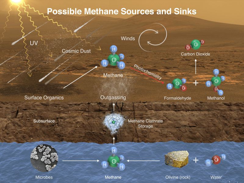Possible sources of methane in Mars' atmosphere