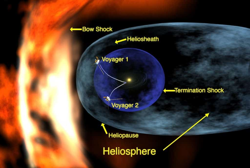 Showing the protective effect of the Sun's heliosphere