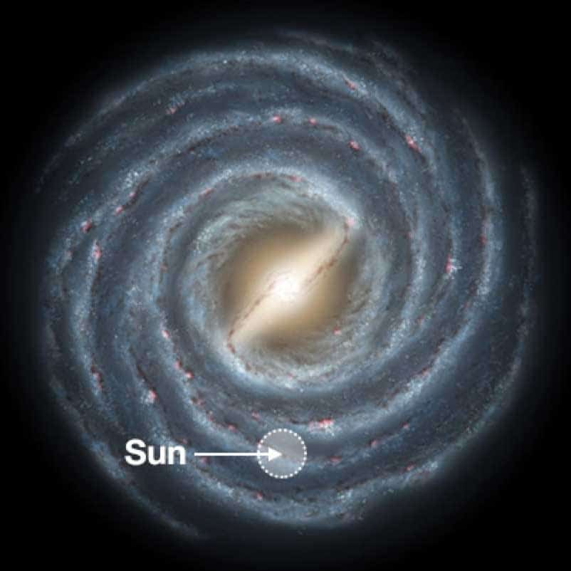 The location of the Sun in the Milky Way