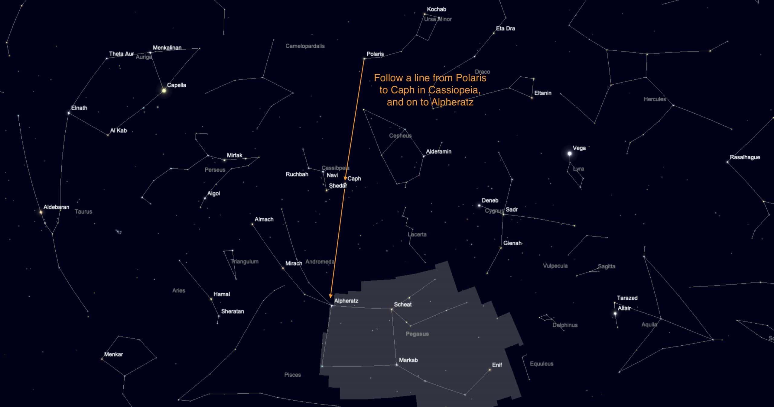 Finding Pegasus from Polaris