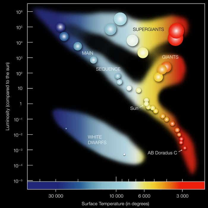 This ESO image shows the HR Diagram